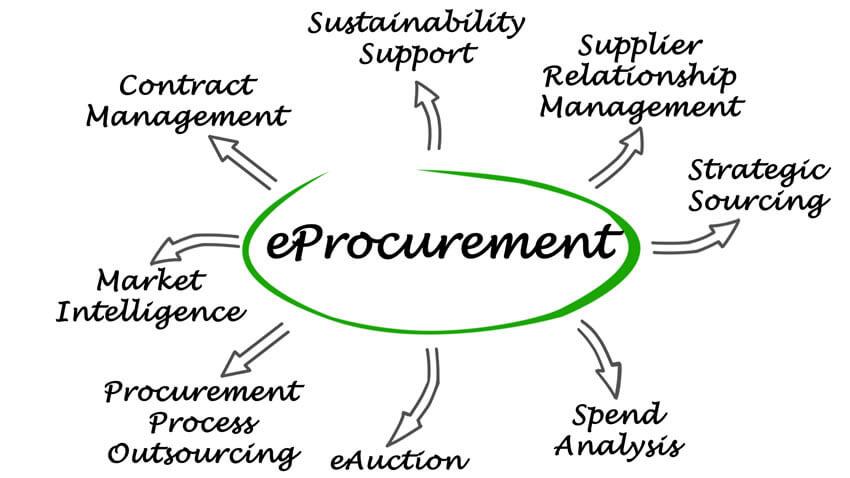 Dissertation procurement